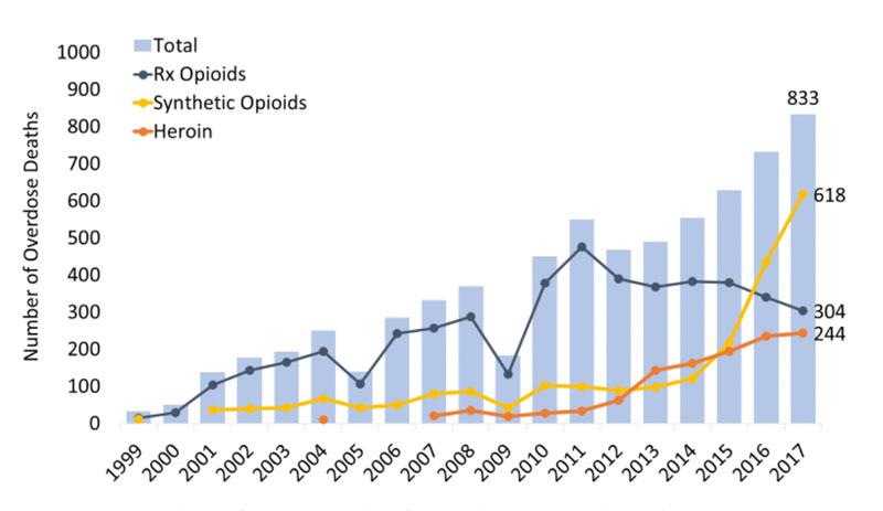 West Virginia Opioid Summary